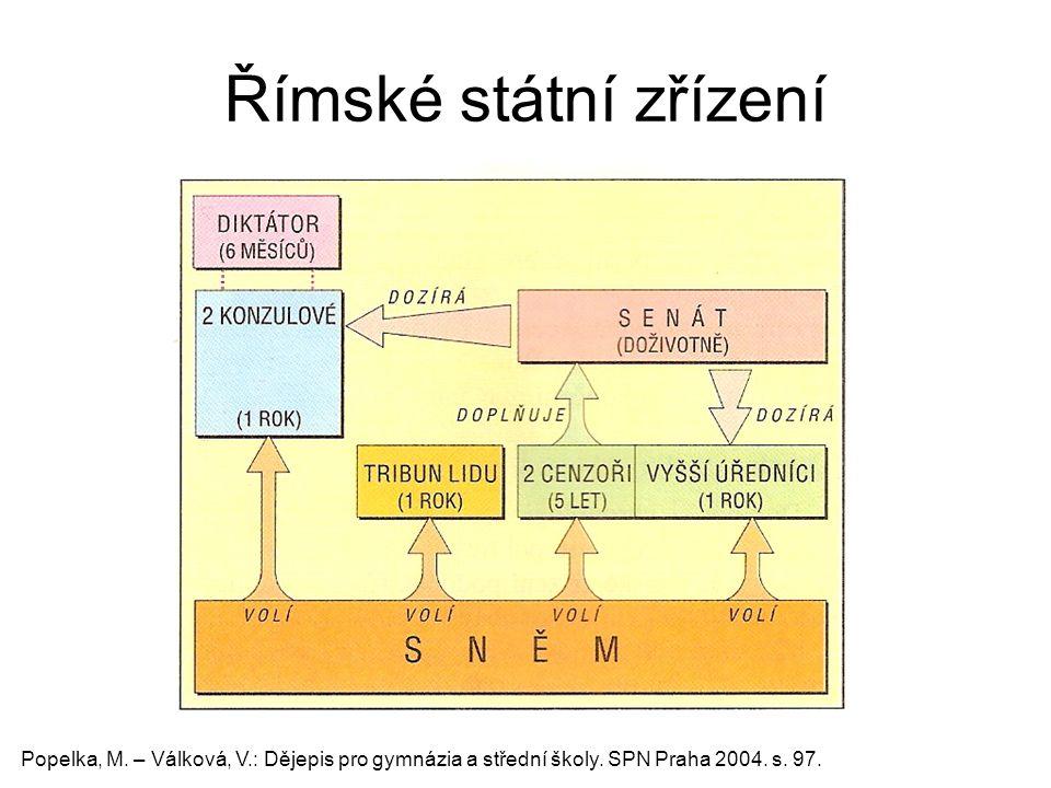 Římské státní zřízení Popelka, M. – Válková, V.: Dějepis pro gymnázia a střední školy. SPN Praha 2004. s. 97.