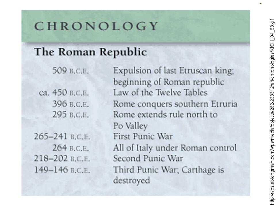 Krize římské republiky - dovoz levného obilí z provincií stejný problém jako v Řecku – chudoba obyvatel x latifundie - pokus o reformy bři Gracchové – oba zavražděni - boj populárů (Gaius Marius) a optimátů (Sulla) - válka se spojenci, pontským králem Mithridatem - Sullova diktatura (82-79 PNL) – proskripce - Spartakovo povstání (73-71 PNL) - 60 000 otroků - Cattilinovo spiknutí (63 PNL) – pokus o státní převrat odhalený Cicerem