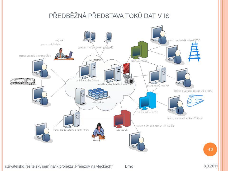 """PŘEDBĚŽNÁ PŘEDSTAVA TOKŮ DAT V IS 8.3.2011 43 uživatelsko-řešitelský seminář k projektu """"Přejezdy na vlečkách"""" Brno"""