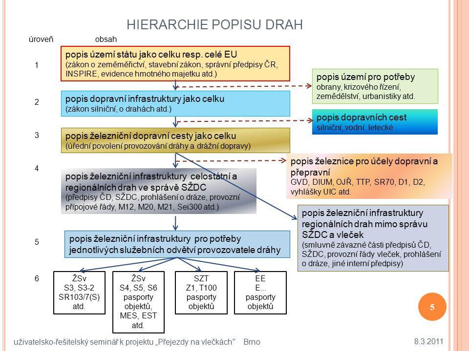 """HIERARCHIE POPISU DRAH 8.3.2011 5 uživatelsko-řešitelský seminář k projektu """"Přejezdy na vlečkách"""