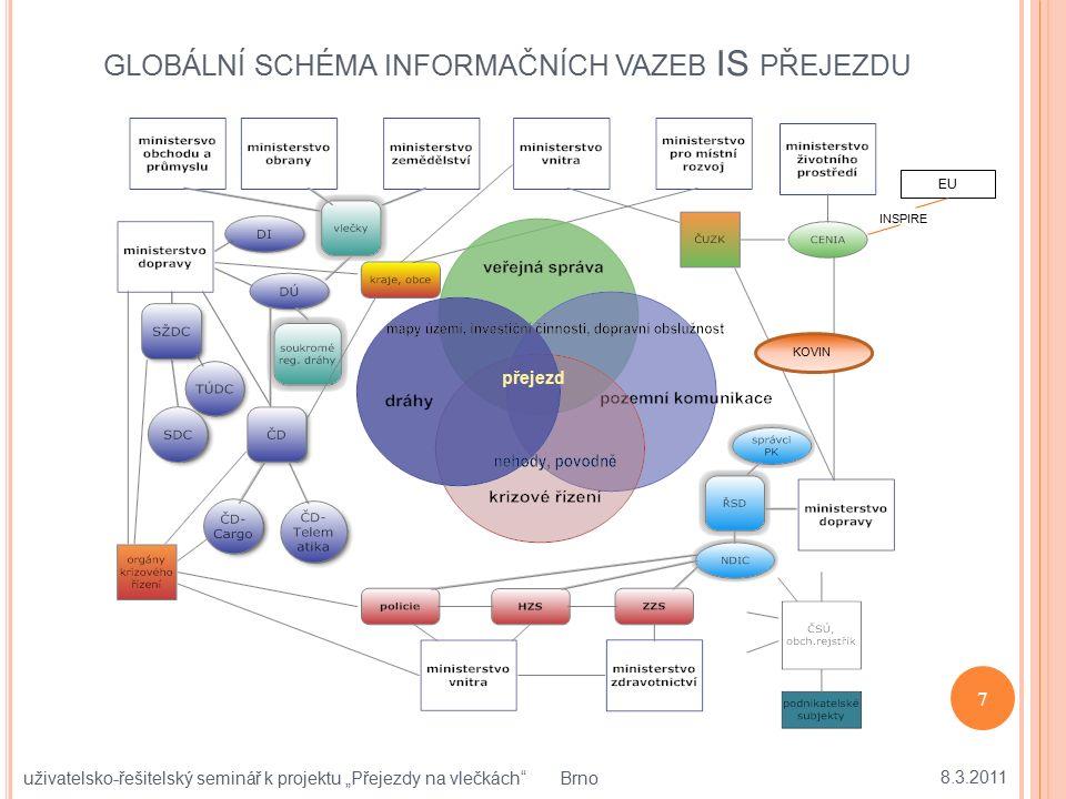 """GLOBÁLNÍ SCHÉMA INFORMAČNÍCH VAZEB IS PŘEJEZDU 8.3.2011 7 uživatelsko-řešitelský seminář k projektu """"Přejezdy na vlečkách"""" Brno přejezd KOVIN INSPIRE"""