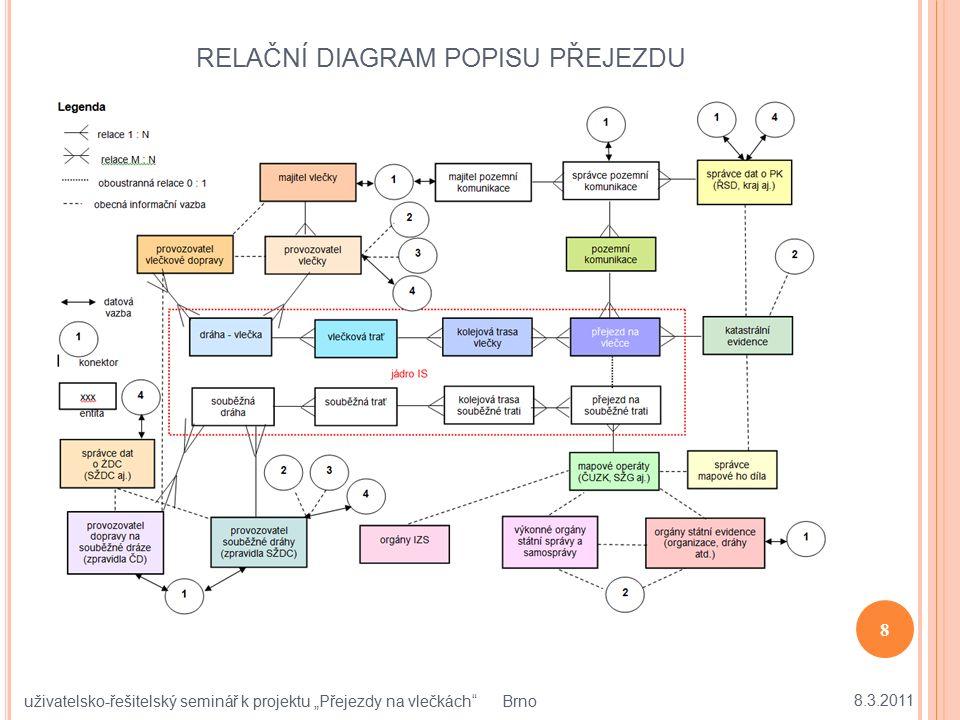 """RELAČNÍ DIAGRAM POPISU PŘEJEZDU 8.3.2011 8 uživatelsko-řešitelský seminář k projektu """"Přejezdy na vlečkách"""" Brno"""