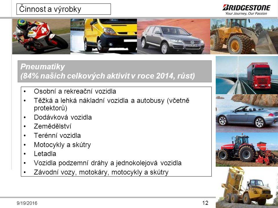 9/19/2016 12 Činnost a výrobky Osobní a rekreační vozidla Těžká a lehká nákladní vozidla a autobusy (včetně protektorů) Dodávková vozidla Zemědělství Terénní vozidla Motocykly a skútry Letadla Vozidla podzemní dráhy a jednokolejová vozidla Závodní vozy, motokáry, motocykly a skútry Pneumatiky (84% našich celkových aktivit v roce 2014, růst)