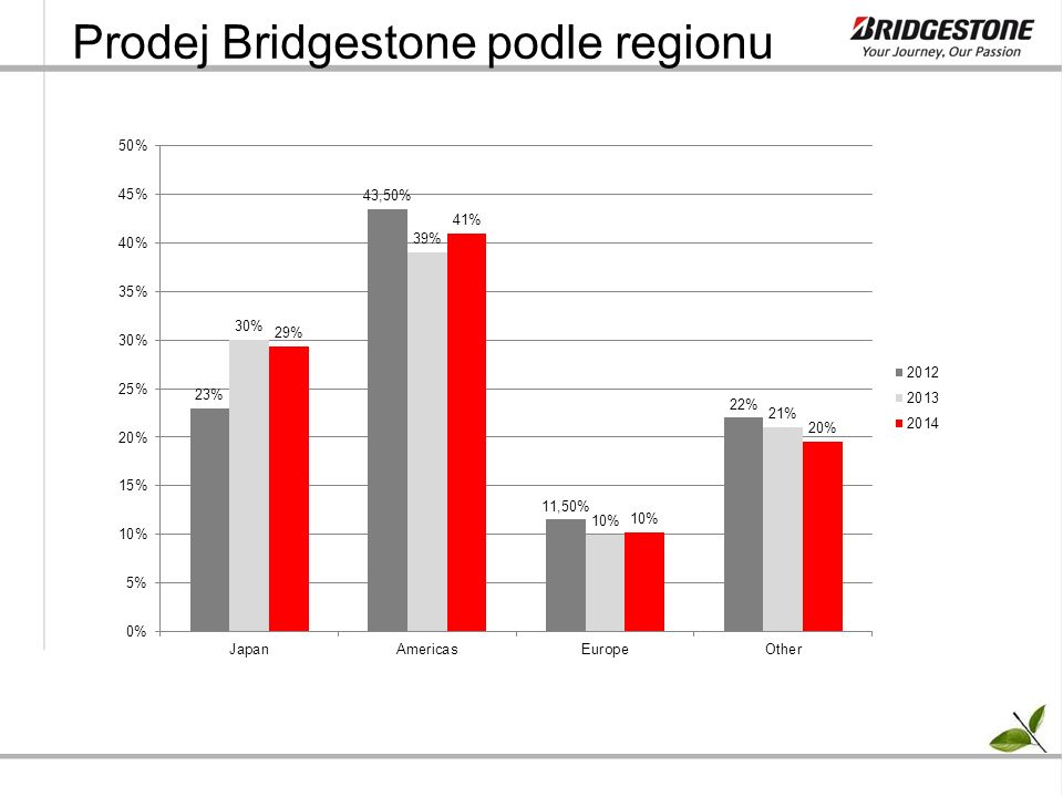 Prodej Bridgestone podle regionu