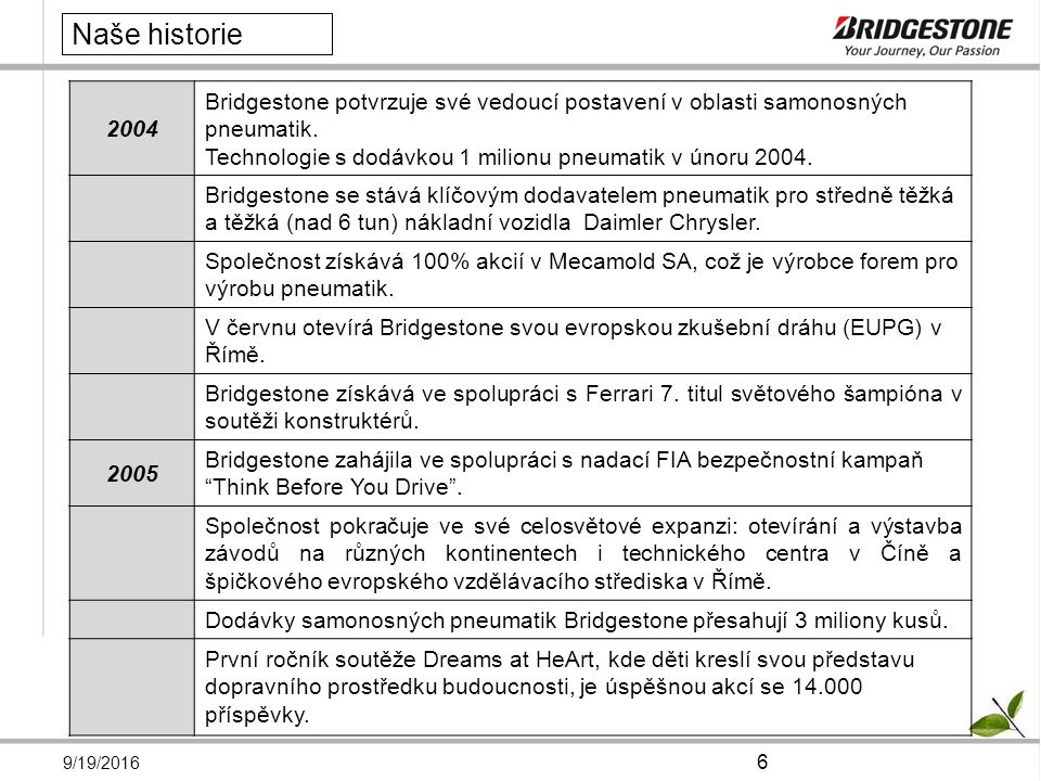 9/19/2016 7 2006 Společnost Bridgestone obdržela ocenění od značek Peugeot, General Motors a Ferrari Ohlášena výstavba nového závodu na pneumatiky pro nákladní vozy a autobusy ve Stargardu v Polsku Začínají stavební práce na novém závodě na výrobu pneumatik ve městě Tatabanya v Maďarsku.
