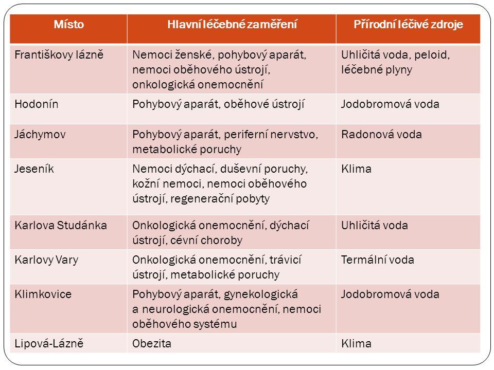 MístoHlavní léčebné zaměřeníPřírodní léčivé zdroje Františkovy lázněNemoci ženské, pohybový aparát, nemoci oběhového ústrojí, onkologická onemocnění Uhličitá voda, peloid, léčebné plyny HodonínPohybový aparát, oběhové ústrojíJodobromová voda JáchymovPohybový aparát, periferní nervstvo, metabolické poruchy Radonová voda JeseníkNemoci dýchací, duševní poruchy, kožní nemoci, nemoci oběhového ústrojí, regenerační pobyty Klima Karlova StudánkaOnkologická onemocnění, dýchací ústrojí, cévní choroby Uhličitá voda Karlovy VaryOnkologická onemocnění, trávicí ústrojí, metabolické poruchy Termální voda KlimkovicePohybový aparát, gynekologická a neurologická onemocnění, nemoci oběhového systému Jodobromová voda Lipová-LázněObezitaKlima