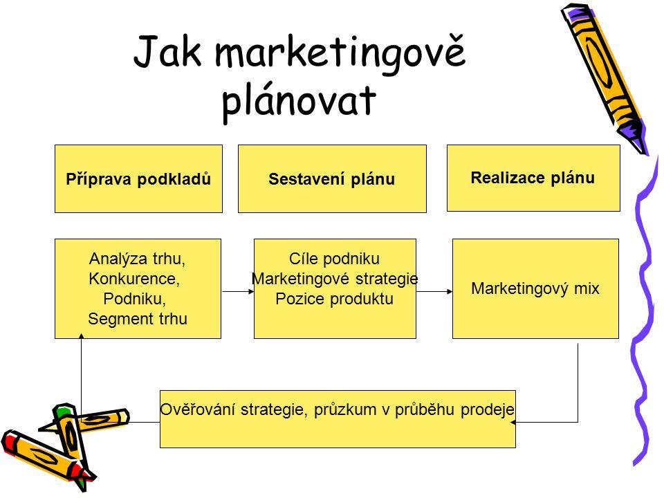 Jak marketingově plánovat Příprava podkladůSestavení plánu Realizace plánu Cíle podniku Marketingové strategie Pozice produktu Marketingový mix Analýza trhu, Konkurence, Podniku, Segment trhu Ověřování strategie, průzkum v průběhu prodeje