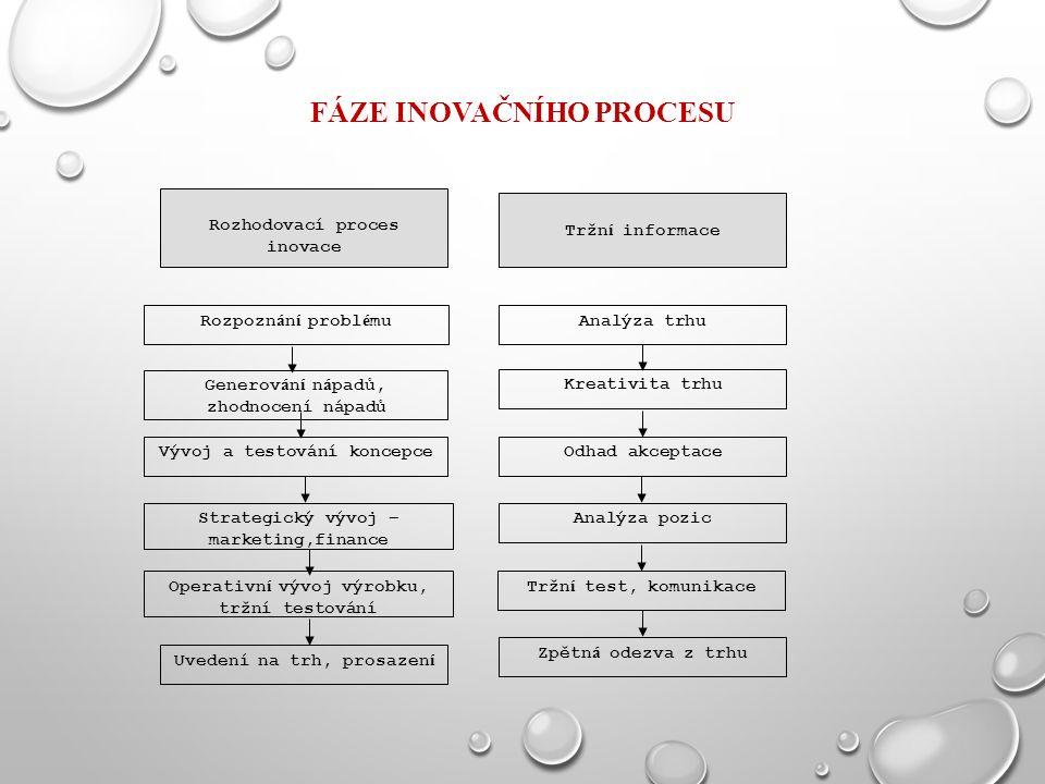 FÁZE INOVAČNÍHO PROCESU Rozhodovací proces inovace Tržn í informace Rozpozn á n í probl é muAnalýza trhu Generov á n í n á padů, zhodnocení nápadů Kreativita trhu Vývoj a testování koncepceOdhad akceptace Strategický vývoj – marketing,finance Analýza pozic Operativn í vývoj výrobku, tržní testování Tržn í test, komunikace Uvedení na trh, prosazen í Zpětn á odezva z trhu