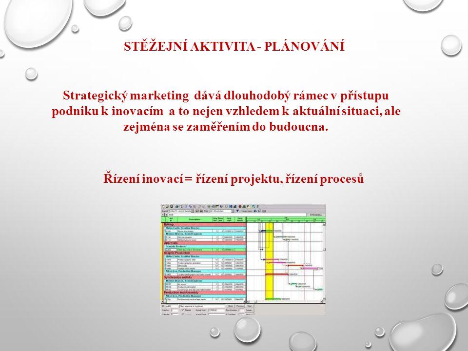 STĚŽEJNÍ AKTIVITA - PLÁNOVÁNÍ Strategický marketing dává dlouhodobý rámec v přístupu podniku k inovacím a to nejen vzhledem k aktuální situaci, ale zejména se zaměřením do budoucna.