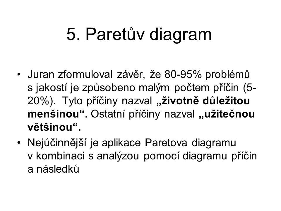 Juran zformuloval závěr, že 80-95% problémů s jakostí je způsobeno malým počtem příčin (5- 20%).