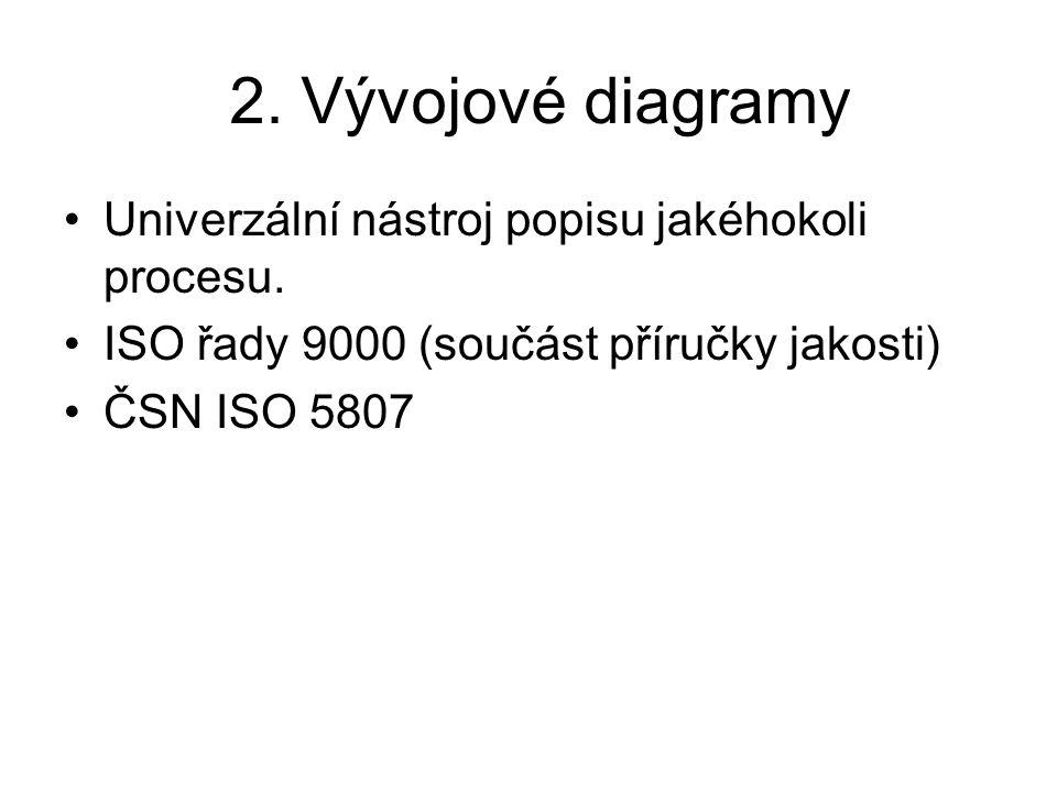 Univerzální nástroj popisu jakéhokoli procesu. ISO řady 9000 (součást příručky jakosti) ČSN ISO 5807 2. Vývojové diagramy
