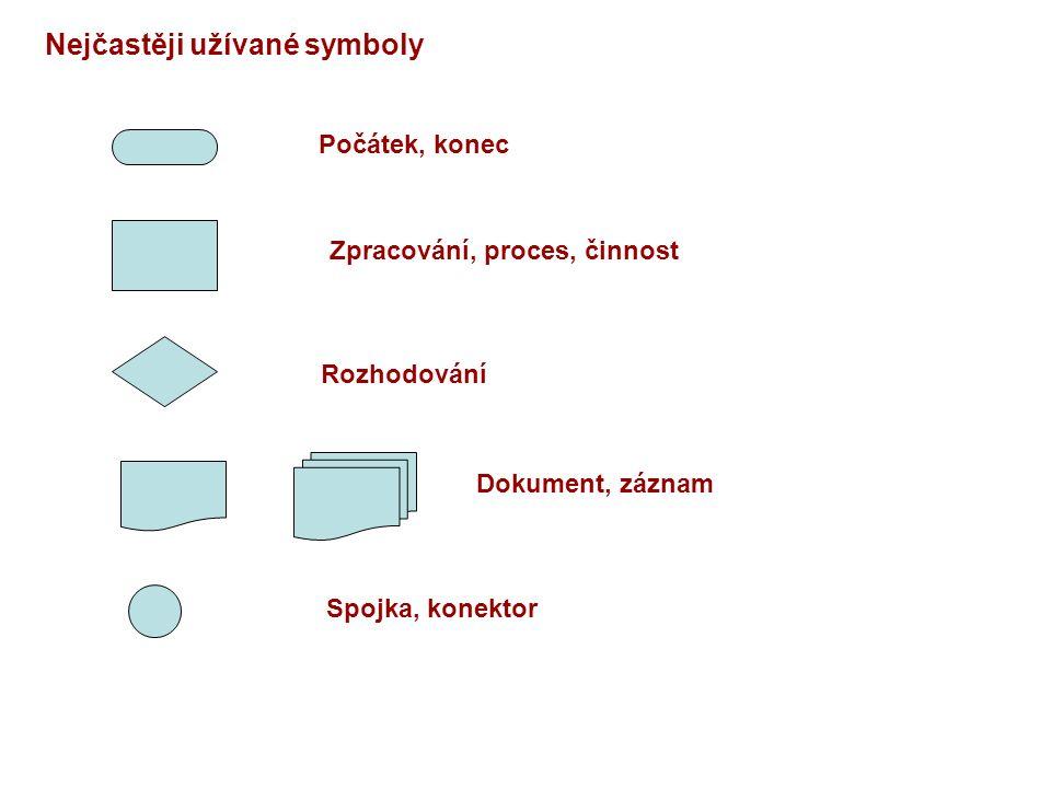 Nejčastěji užívané symboly Počátek, konec Zpracování, proces, činnost Rozhodování Dokument, záznam Spojka, konektor