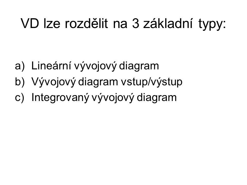 VD lze rozdělit na 3 základní typy: a)Lineární vývojový diagram b)Vývojový diagram vstup/výstup c)Integrovaný vývojový diagram