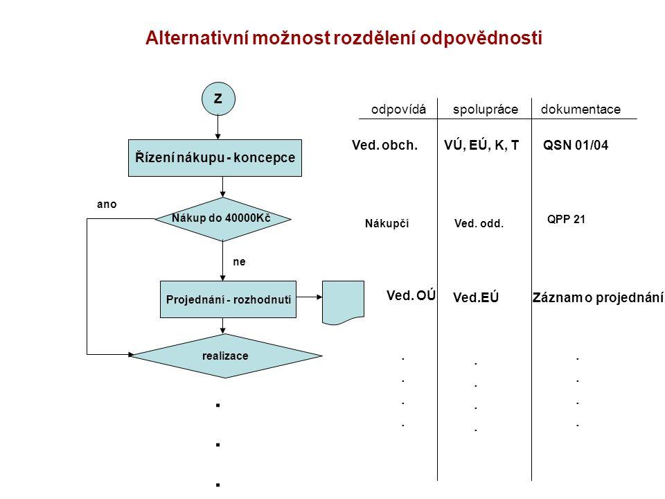 Alternativní možnost rozdělení odpovědnosti odpovídá spolupráce dokumentace Z Projednání - rozhodnutí Řízení nákupu - koncepce realizace Ved. obch. VÚ