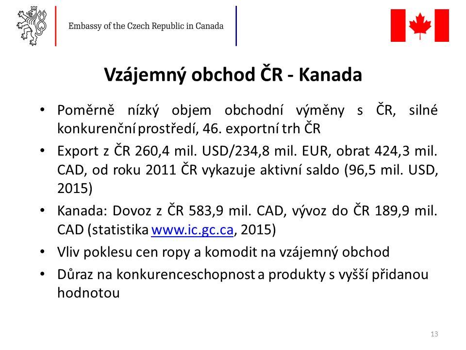 Vzájemný obchod ČR - Kanada Poměrně nízký objem obchodní výměny s ČR, silné konkurenční prostředí, 46.