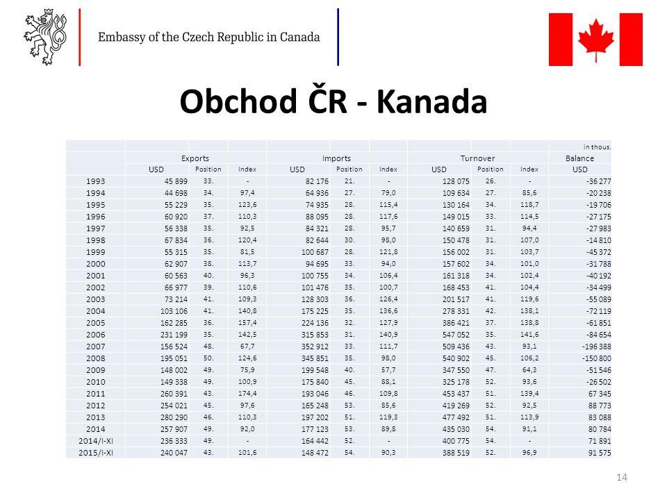Obchod ČR - Kanada in thous.