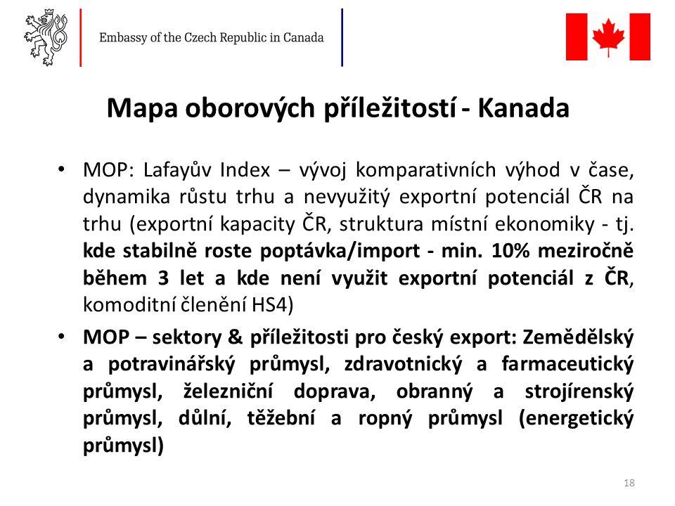 Mapa oborových příležitostí - Kanada MOP: Lafayův Index – vývoj komparativních výhod v čase, dynamika růstu trhu a nevyužitý exportní potenciál ČR na trhu (exportní kapacity ČR, struktura místní ekonomiky - tj.
