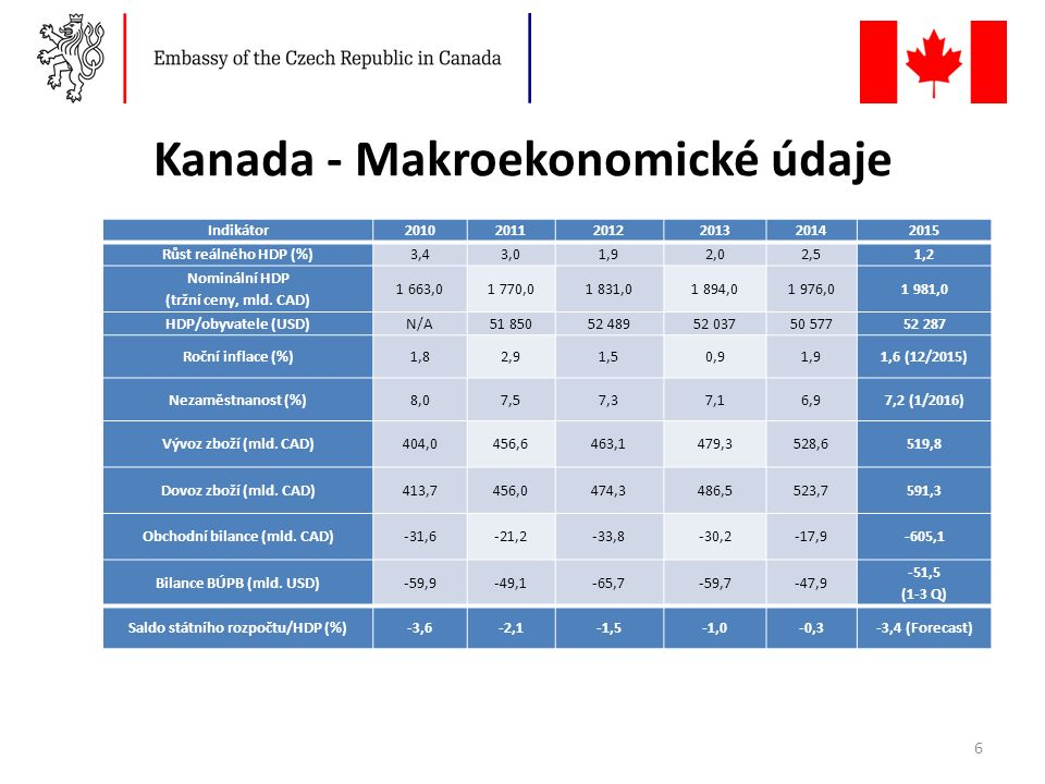 Kanada - Makroekonomické údaje Indikátor201020112012201320142015 Růst reálného HDP (%)3,43,01,92,02,51,2 Nominální HDP (tržní ceny, mld.