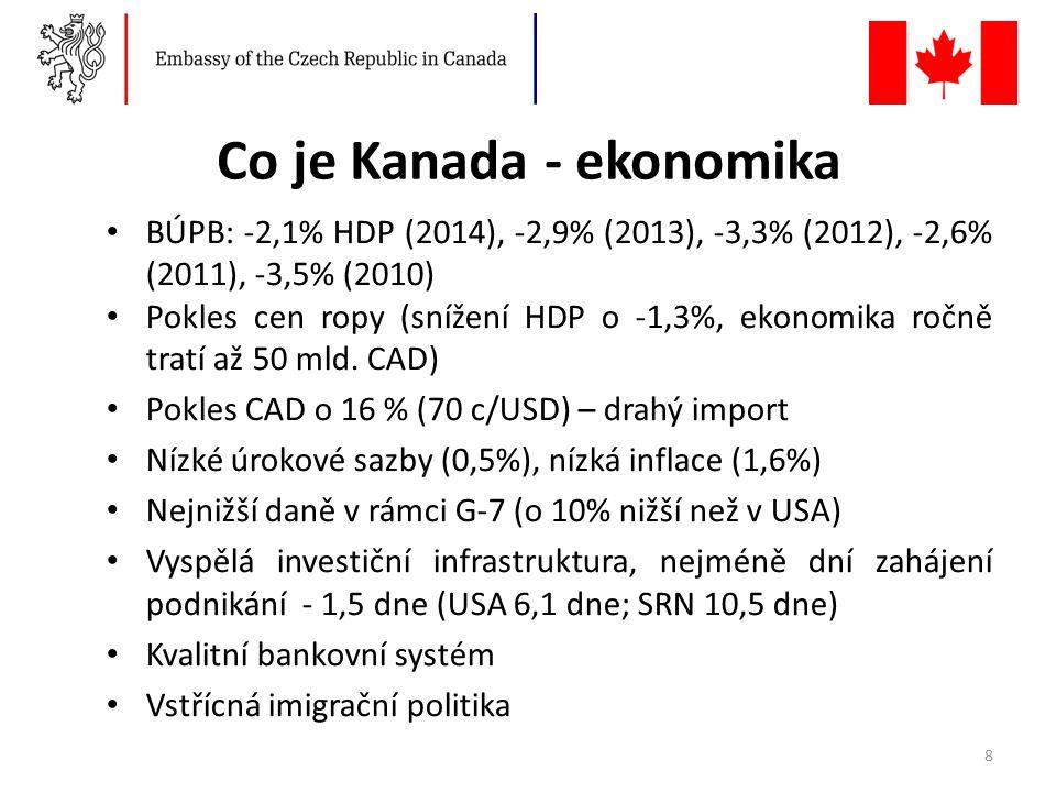 Co je Kanada - ekonomika BÚPB: -2,1% HDP (2014), -2,9% (2013), -3,3% (2012), -2,6% (2011), -3,5% (2010) Pokles cen ropy (snížení HDP o -1,3%, ekonomika ročně tratí až 50 mld.