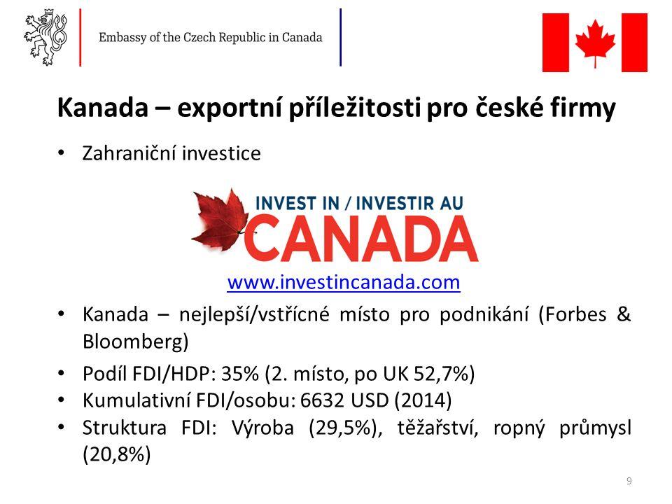 Kanada – exportní příležitosti pro české firmy Zahraniční investice www.investincanada.com Kanada – nejlepší/vstřícné místo pro podnikání (Forbes & Bloomberg) Podíl FDI/HDP: 35% (2.