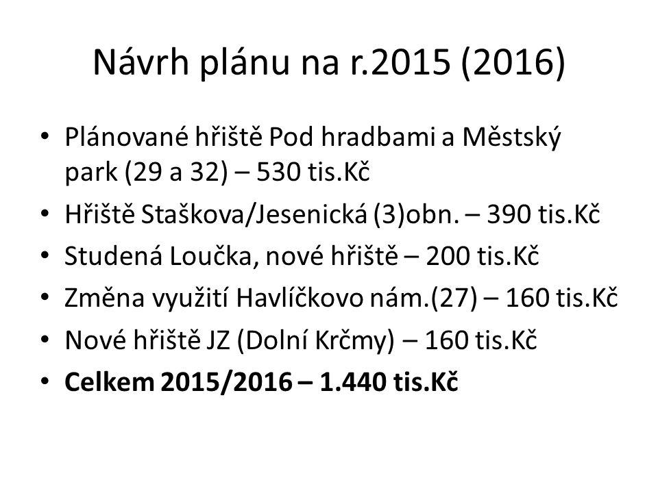 Návrh plánu na r.2015 (2016) Plánované hřiště Pod hradbami a Městský park (29 a 32) – 530 tis.Kč Hřiště Staškova/Jesenická (3)obn.
