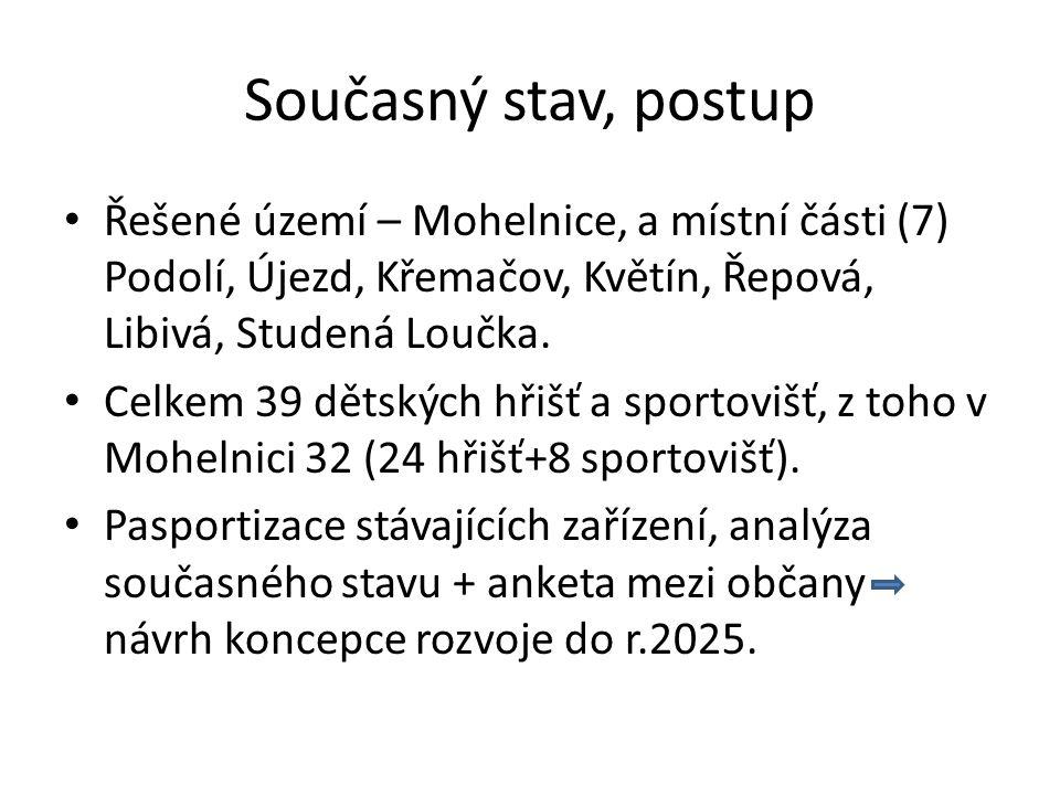 Současný stav, postup Řešené území – Mohelnice, a místní části (7) Podolí, Újezd, Křemačov, Květín, Řepová, Libivá, Studená Loučka.