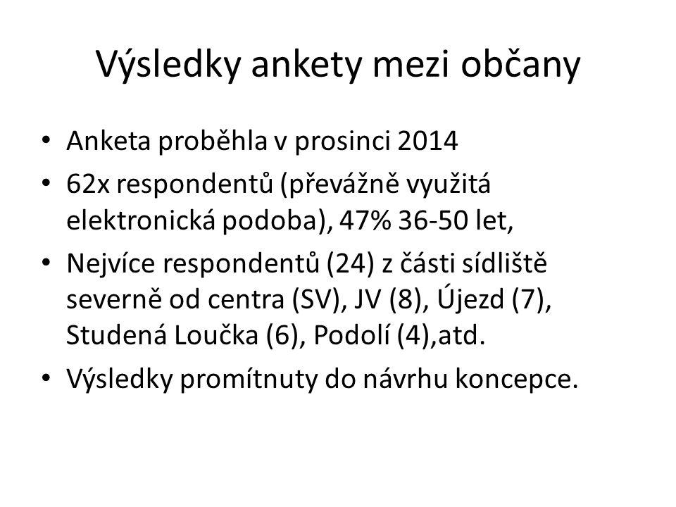 Výsledky ankety mezi občany Anketa proběhla v prosinci 2014 62x respondentů (převážně využitá elektronická podoba), 47% 36-50 let, Nejvíce respondentů (24) z části sídliště severně od centra (SV), JV (8), Újezd (7), Studená Loučka (6), Podolí (4),atd.
