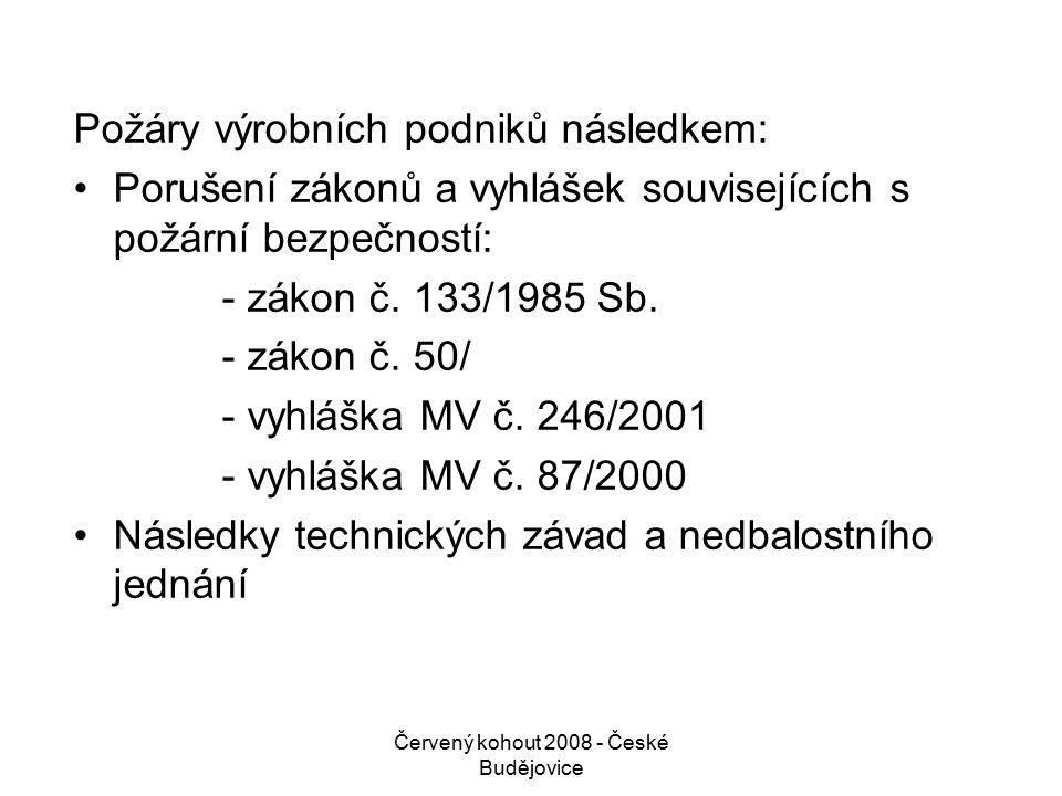 Červený kohout 2008 - České Budějovice Nedůsledně vypracované provozní řády z hlediska údržby zařízení nebo jejich nedodržování, závady na technologiích Využívání starých výrobních prostor (vysloužilé textilní továrny) pro nové výrobní projekty: - nové technologie ve starých prostorách - rekonstrukce starých prostor za provozu - nedůsledné čištění starých provozů (textilní prach)
