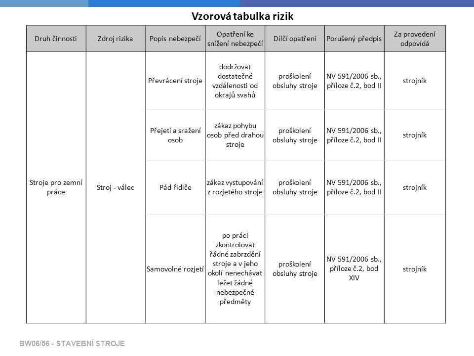 BW06/56 - STAVEBNÍ STROJE Vzorová tabulka rizik Druh činnostiZdroj rizikaPopis nebezpečí Opatření ke snížení nebezpečí Dílčí opatřeníPorušený předpis