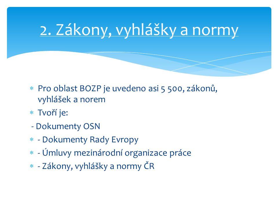  Pro oblast BOZP je uvedeno asi 5 500, zákonů, vyhlášek a norem  Tvoří je: - Dokumenty OSN  - Dokumenty Rady Evropy  - Úmluvy mezinárodní organizace práce  - Zákony, vyhlášky a normy ČR 2.