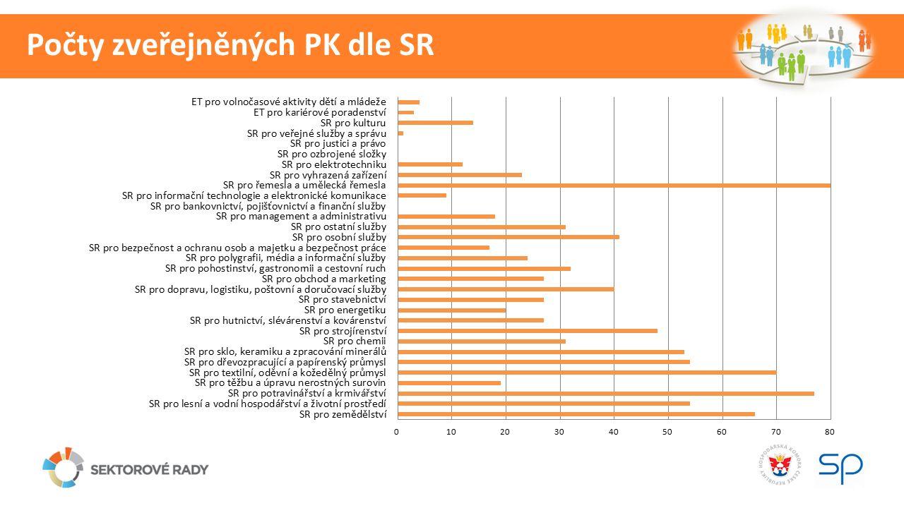 Počty zveřejněných PK dle SR
