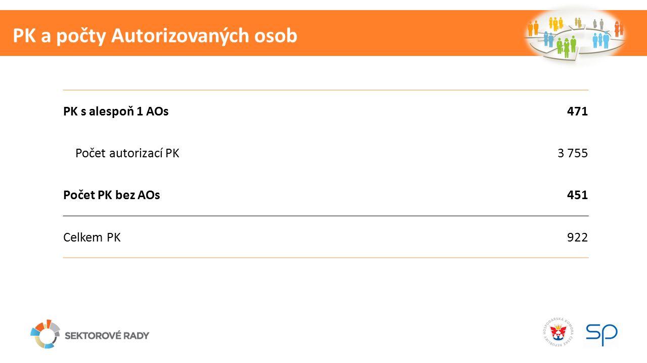PK a počty Autorizovaných osob PK s alespoň 1 AOs471 Počet autorizací PK3 755 Počet PK bez AOs451 Celkem PK922