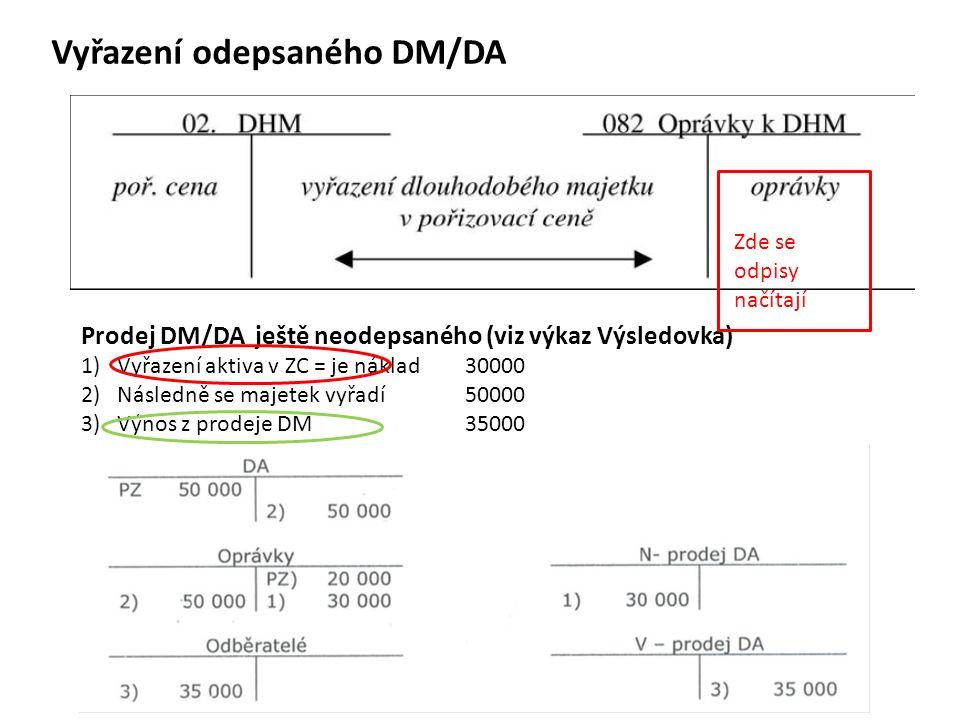 Vyřazení odepsaného DM/DA Prodej DM/DA ještě neodepsaného (viz výkaz Výsledovka) 1)Vyřazení aktiva v ZC = je náklad 30000 2)Následně se majetek vyřadí 50000 3) Výnos z prodeje DM 35000 Zde se odpisy načítají