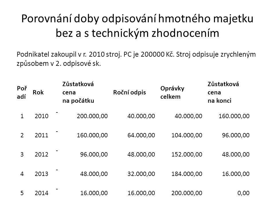 Porovnání doby odpisování hmotného majetku bez a s technickým zhodnocením Podnikatel zakoupil v r.