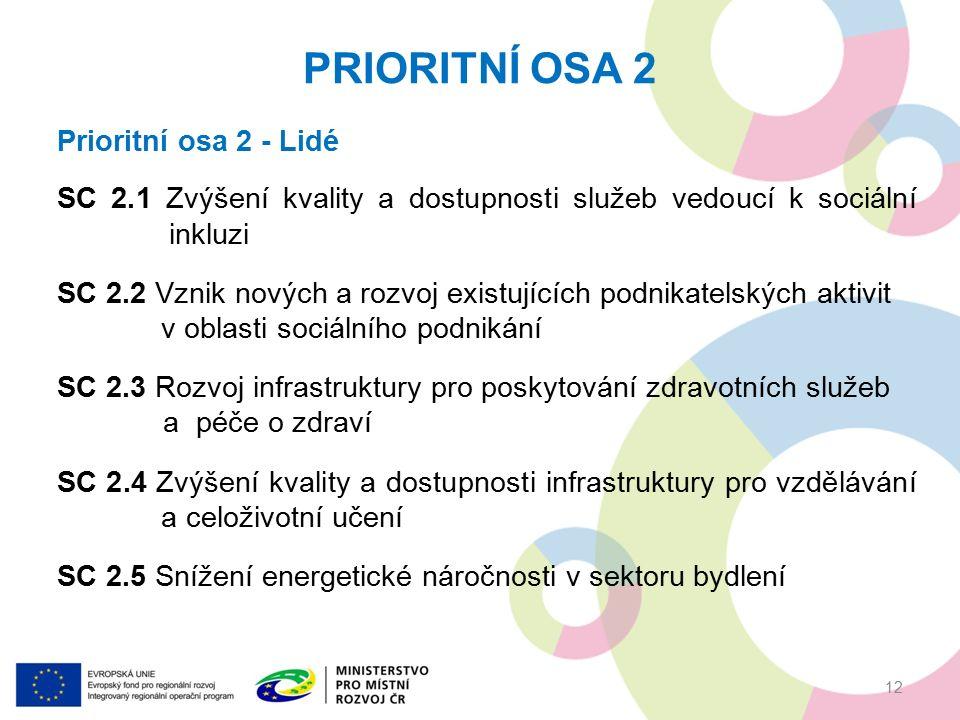 PRIORITNÍ OSA 2 12 Prioritní osa 2 - Lidé SC 2.1 Zvýšení kvality a dostupnosti služeb vedoucí k sociální inkluzi SC 2.2 Vznik nových a rozvoj existujících podnikatelských aktivit v oblasti sociálního podnikání SC 2.3 Rozvoj infrastruktury pro poskytování zdravotních služeb a péče o zdraví SC 2.4 Zvýšení kvality a dostupnosti infrastruktury pro vzdělávání a celoživotní učení SC 2.5 Snížení energetické náročnosti v sektoru bydlení