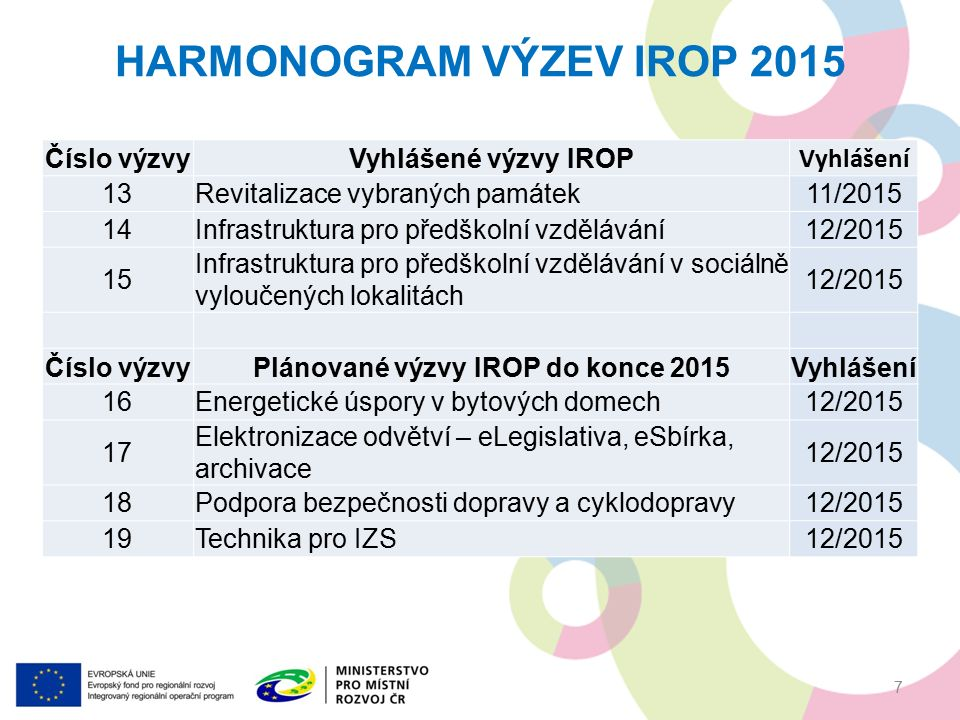 HARMONOGRAM VÝZEV IROP 2015 Číslo výzvyVyhlášené výzvy IROP Vyhlášení 13Revitalizace vybraných památek11/2015 14Infrastruktura pro předškolní vzdělávání12/2015 15 Infrastruktura pro předškolní vzdělávání v sociálně vyloučených lokalitách 12/2015 Číslo výzvyPlánované výzvy IROP do konce 2015Vyhlášení 16Energetické úspory v bytových domech12/2015 17 Elektronizace odvětví – eLegislativa, eSbírka, archivace 12/2015 18Podpora bezpečnosti dopravy a cyklodopravy12/2015 19Technika pro IZS12/2015 7