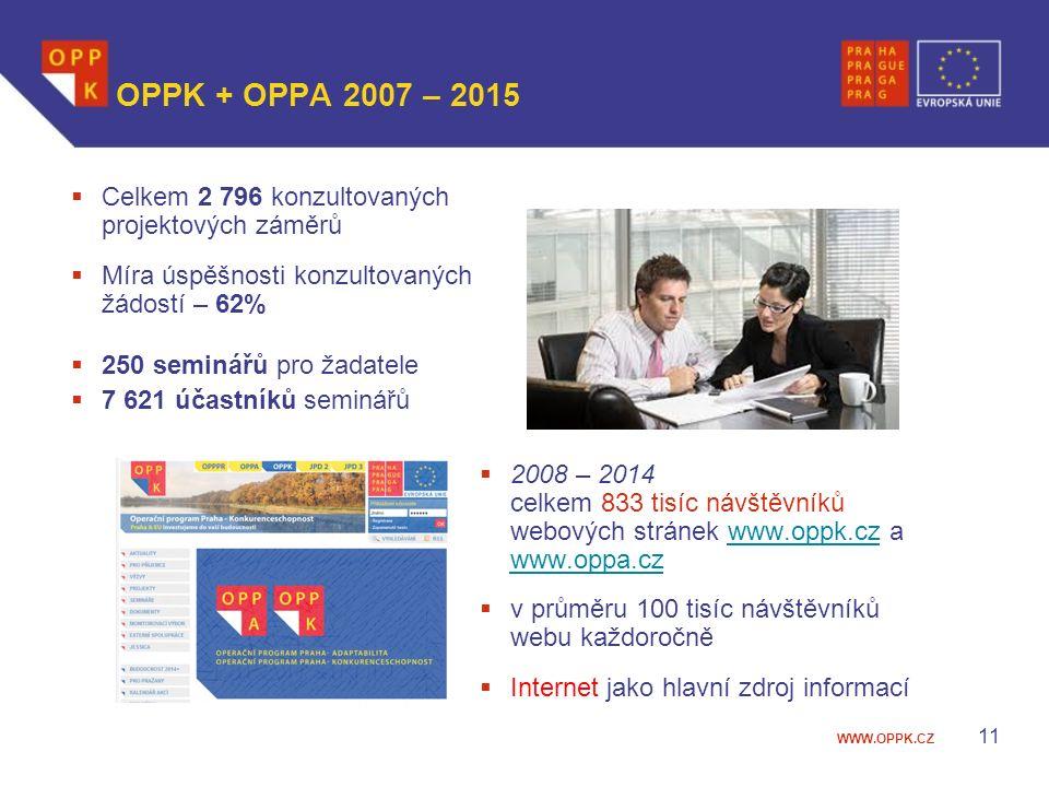 WWW.OPPK.CZ OPPK + OPPA 2007 – 2015  Celkem 2 796 konzultovaných projektových záměrů  Míra úspěšnosti konzultovaných žádostí – 62%  250 seminářů pro žadatele  7 621 účastníků seminářů  2008 – 2014 celkem 833 tisíc návštěvníků webových stránek www.oppk.cz a www.oppa.czwww.oppk.cz www.oppa.cz  v průměru 100 tisíc návštěvníků webu každoročně  Internet jako hlavní zdroj informací 11