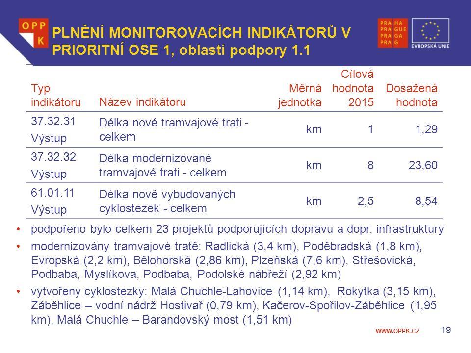 WWW.OPPK.CZ 19 PLNĚNÍ MONITOROVACÍCH INDIKÁTORŮ V PRIORITNÍ OSE 1, oblasti podpory 1.1 Typ indikátoruNázev indikátoru Měrná jednotka Cílová hodnota 2015 Dosažená hodnota 37.32.31 Výstup Délka nové tramvajové trati - celkem km11,29 37.32.32 Výstup Délka modernizované tramvajové trati - celkem km823,60 61.01.11 Výstup Délka nově vybudovaných cyklostezek - celkem km2,58,54 podpořeno bylo celkem 23 projektů podporujících dopravu a dopr.