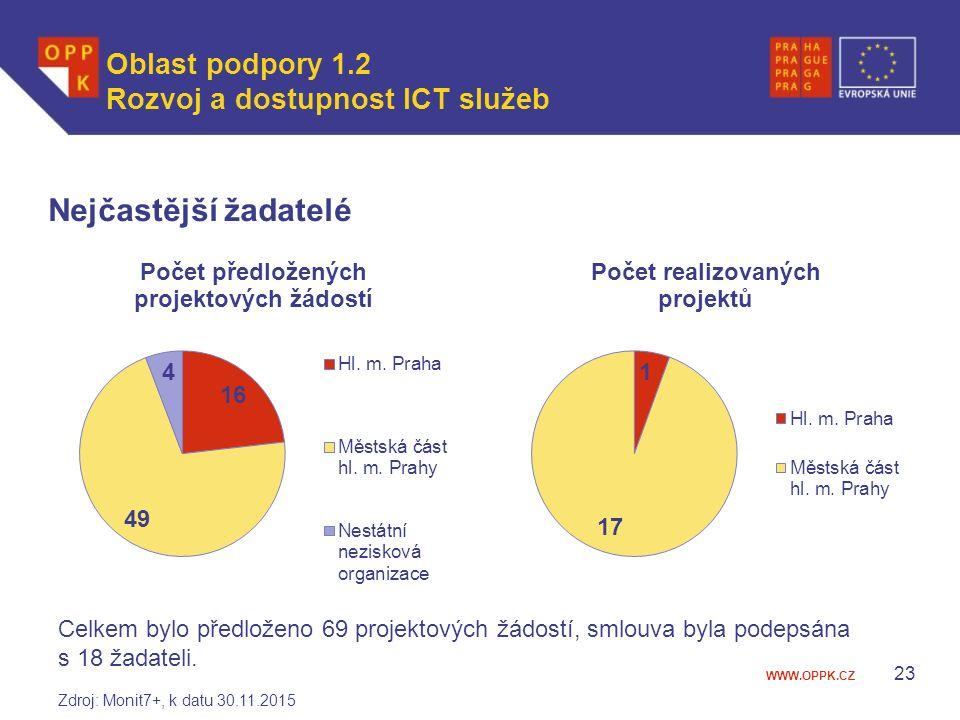 WWW.OPPK.CZ Nejčastější žadatelé 23 Celkem bylo předloženo 69 projektových žádostí, smlouva byla podepsána s 18 žadateli.