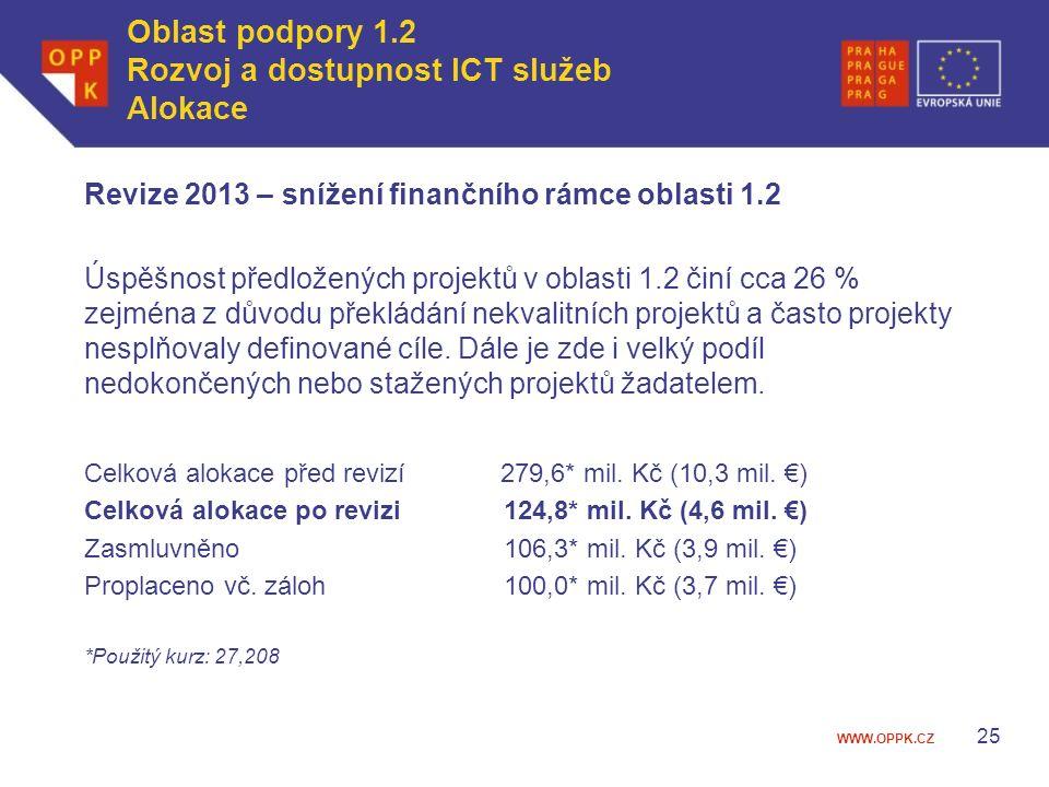 WWW.OPPK.CZ Revize 2013 – snížení finančního rámce oblasti 1.2 Úspěšnost předložených projektů v oblasti 1.2 činí cca 26 % zejména z důvodu překládání nekvalitních projektů a často projekty nesplňovaly definované cíle.