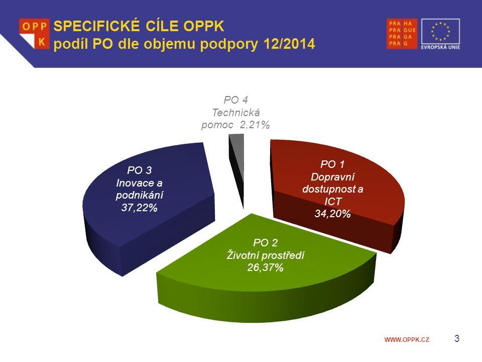 WWW.OPPK.CZ SPECIFICKÉ CÍLE OPPK podíl PO dle objemu podpory 12/2014 3