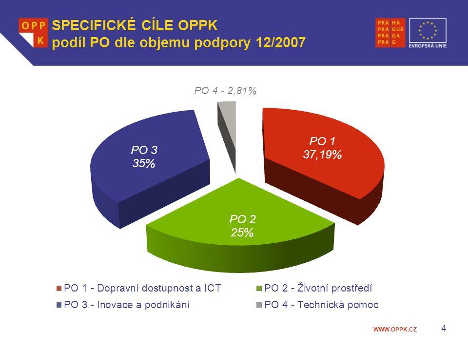 WWW.OPPK.CZ SPECIFICKÉ CÍLE OPPK podíl PO dle objemu podpory 12/2007 4