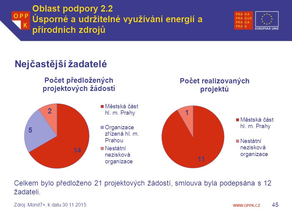 WWW.OPPK.CZ Nejčastější žadatelé 45 Celkem bylo předloženo 21 projektových žádostí, smlouva byla podepsána s 12 žadateli.