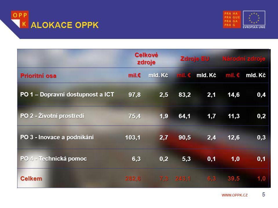 WWW.OPPK.CZ 5 ALOKACE OPPK Celkové zdroje Zdroje EU Národní zdroje Prioritní osa mil.€ mil.€ mld.