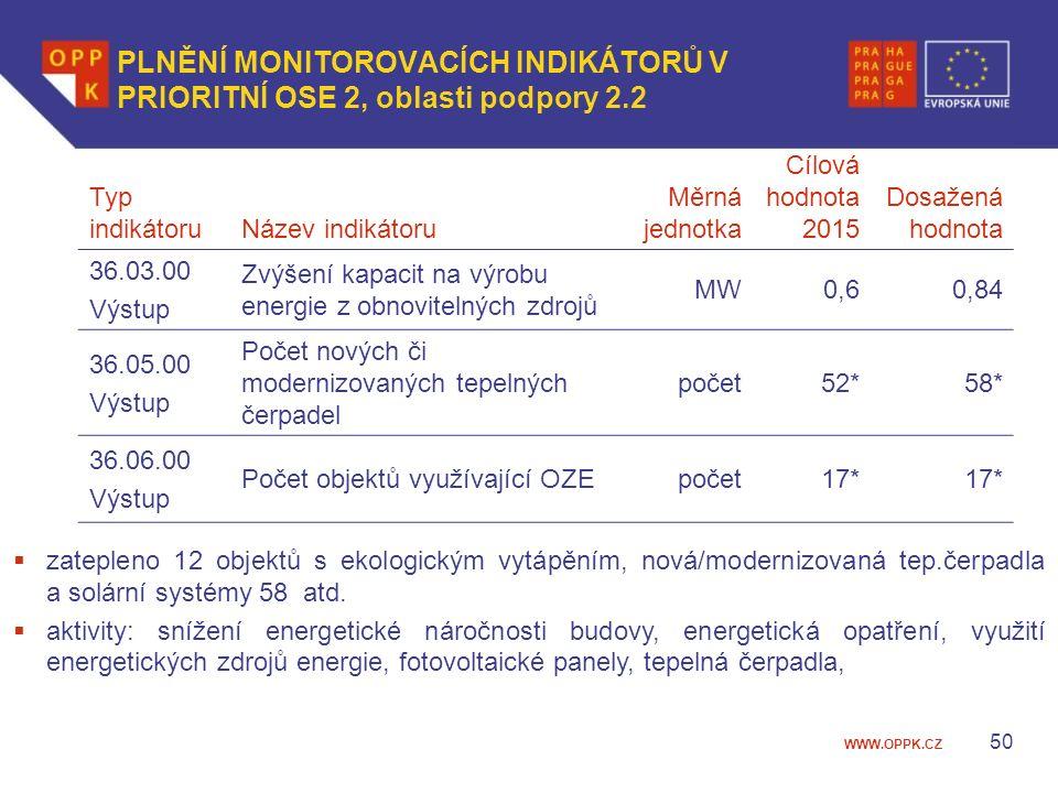 WWW.OPPK.CZ 50 PLNĚNÍ MONITOROVACÍCH INDIKÁTORŮ V PRIORITNÍ OSE 2, oblasti podpory 2.2 Typ indikátoruNázev indikátoru Měrná jednotka Cílová hodnota 2015 Dosažená hodnota 36.03.00 Výstup Zvýšení kapacit na výrobu energie z obnovitelných zdrojů MW0,60,84 36.05.00 Výstup Počet nových či modernizovaných tepelných čerpadel počet52*58* 36.06.00 Výstup Počet objektů využívající OZEpočet17*  zatepleno 12 objektů s ekologickým vytápěním, nová/modernizovaná tep.čerpadla a solární systémy 58 atd.