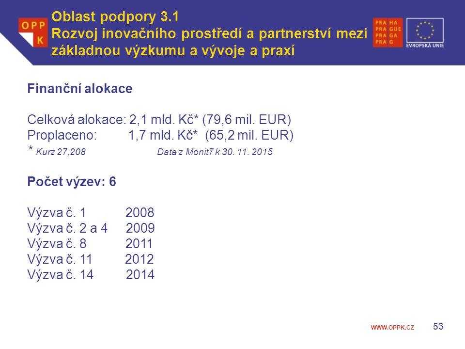 WWW.OPPK.CZ Oblast podpory 3.1 Rozvoj inovačního prostředí a partnerství mezi základnou výzkumu a vývoje a praxí 53 Finanční alokace Celková alokace: 2,1 mld.