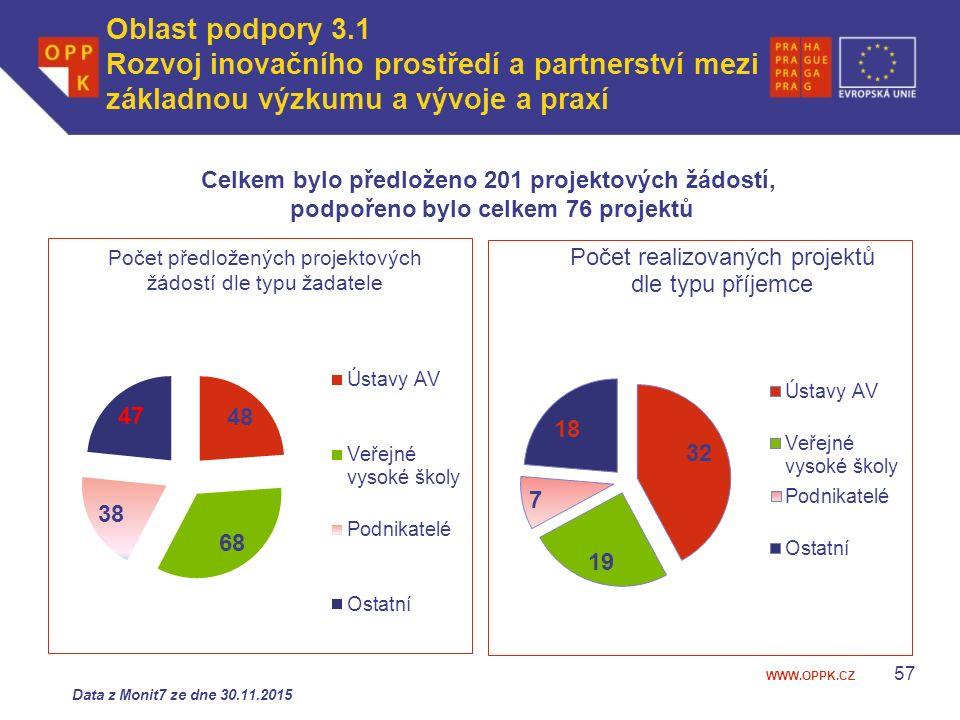 WWW.OPPK.CZ Data z Monit7 ze dne 30.11.2015 Oblast podpory 3.1 Rozvoj inovačního prostředí a partnerství mezi základnou výzkumu a vývoje a praxí Celkem bylo předloženo 201 projektových žádostí, podpořeno bylo celkem 76 projektů 57