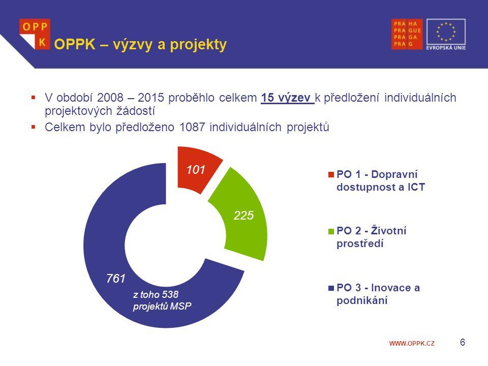 WWW.OPPK.CZ 6 OPPK – výzvy a projekty  V období 2008 – 2015 proběhlo celkem 15 výzev k předložení individuálních projektových žádostí  Celkem bylo předloženo 1087 individuálních projektů z toho 538 projektů MSP
