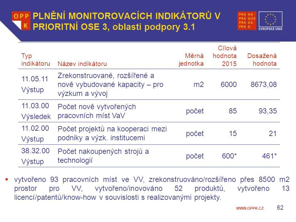 WWW.OPPK.CZ 62 PLNĚNÍ MONITOROVACÍCH INDIKÁTORŮ V PRIORITNÍ OSE 3, oblasti podpory 3.1 Typ indikátoruNázev indikátoru Měrná jednotka Cílová hodnota 2015 Dosažená hodnota 11.05.11 Výstup Zrekonstruované, rozšířené a nově vybudované kapacity – pro výzkum a vývoj m260008673,08 11.03.00 Výsledek Počet nově vytvořených pracovních míst VaV počet8593,35 11.02.00 Výstup Počet projektů na kooperaci mezi podniky a výzk.