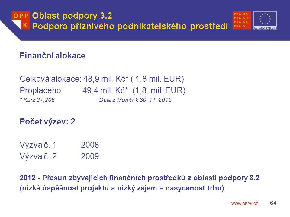 WWW.OPPK.CZ Oblast podpory 3.2 Podpora příznivého podnikatelského prostředí Finanční alokace Celková alokace: 48,9 mil.